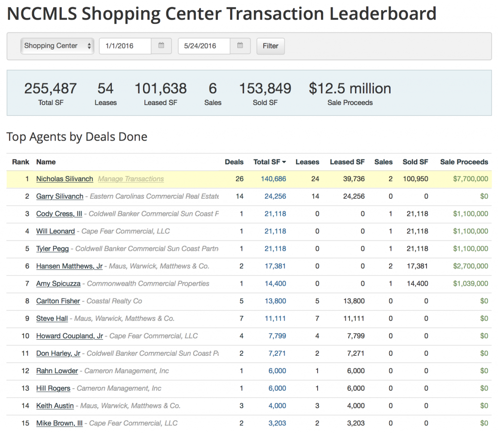 Commercial Mls Leader Board - Shopping Centers - End of May